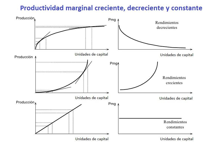 Teoría del Interés , cuales son y los diferentes tipos de